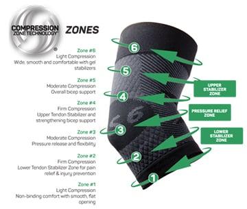 Tennisarmbågeskydd 6 kompressioner